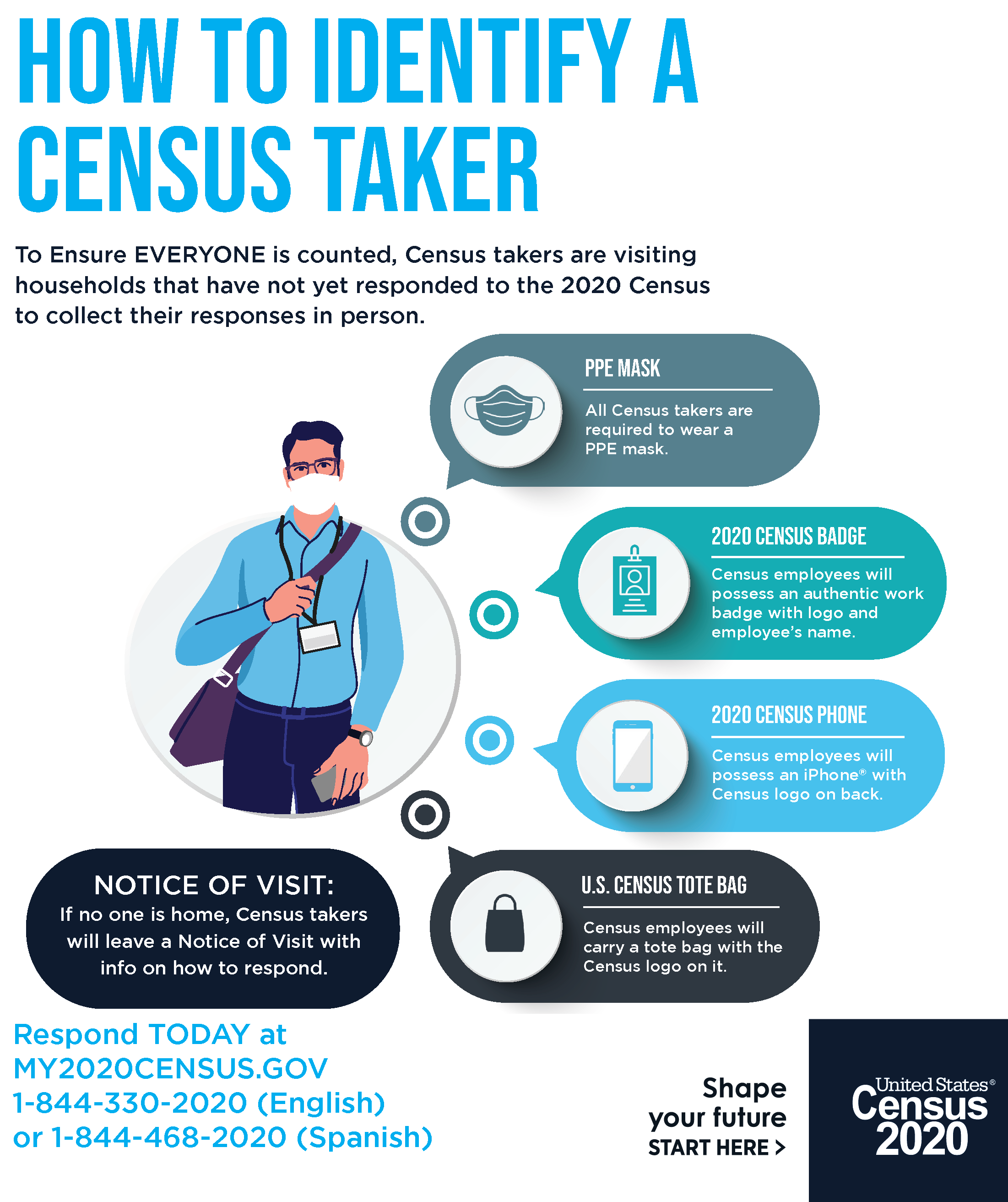 How to Identify a Census Taker (English)